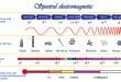 Spectrul Electromagnetic și Radiația Electromagnetică