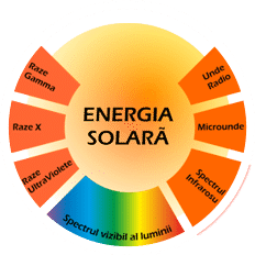 spectrul_electromagnetic
