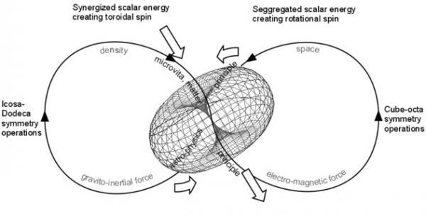 forma-toroidala-a-energiei-scalare