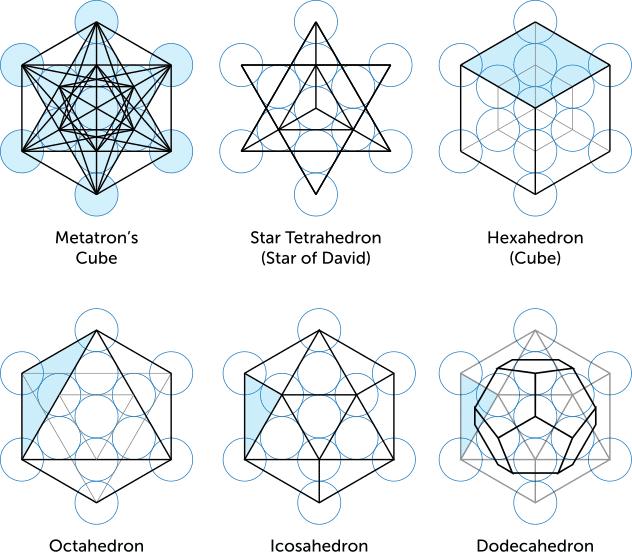 geometria-sacra-cubul-lui-metatron-solidele-platonice